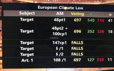 """MEDIENINFO: """"Zum Abstimmungsergebnis des Europäischen Parlamentes das Klimareduktionsziel auf 60% anzuheben"""""""