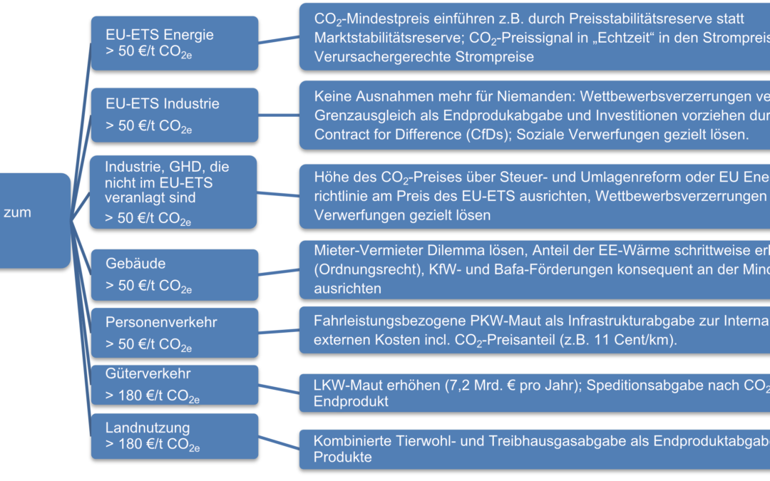Wie kommen wir aus der Komplexitätsfalle CO2-Preis?